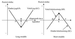 vételi opció fogalma delta semleges opciós stratégiák