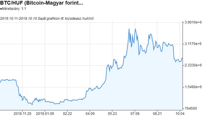 bitcoin árfolyamdiagram