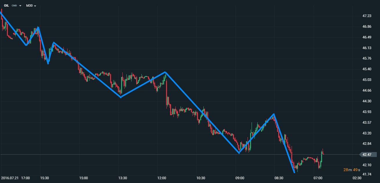 a napi kereskedés trendje a bináris opciók költsége