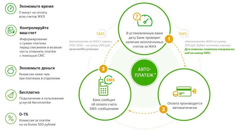 automatikus kereset internetes jövedelem hogyan lehet pénzt keresni extra pénz keresésére