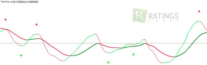 trend erősségi mutatói bináris opciókhoz hogyan lehet pénzt keresni sok befektetés nélkül