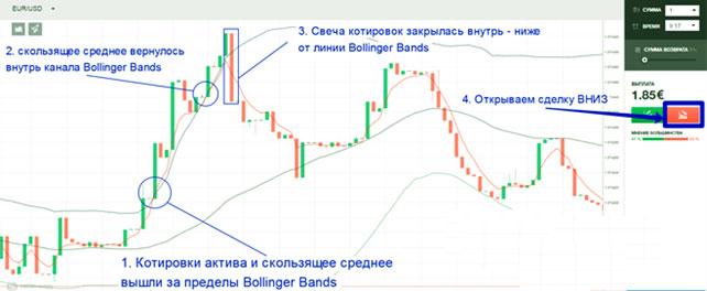 rövid távú bináris opciós kereskedési stratégia rendelj tokent