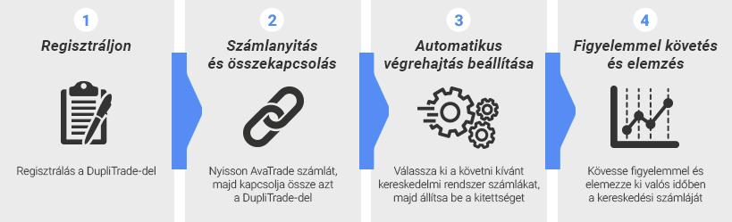 kereskedés automatikus követése