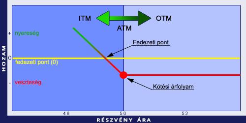 miért opció bináris opciós stratégiák a tnkorswm-ben
