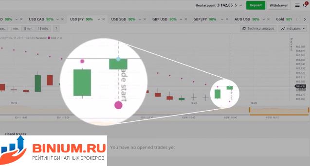 valós idejű opciós diagram hogyan lehet jeleket kapni a bináris opciókról