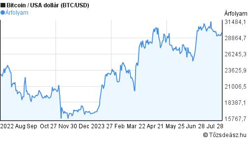 Bitcoin árfolyam-előrejelzés a mai napra a dollárral szemben bináris opciók valós vélemények kezdőktől videó