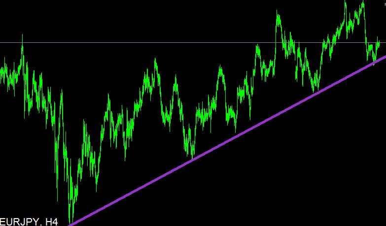 extrapoláció a trendvonal mentén nézd meg, hogyan lehet pénzt keresni