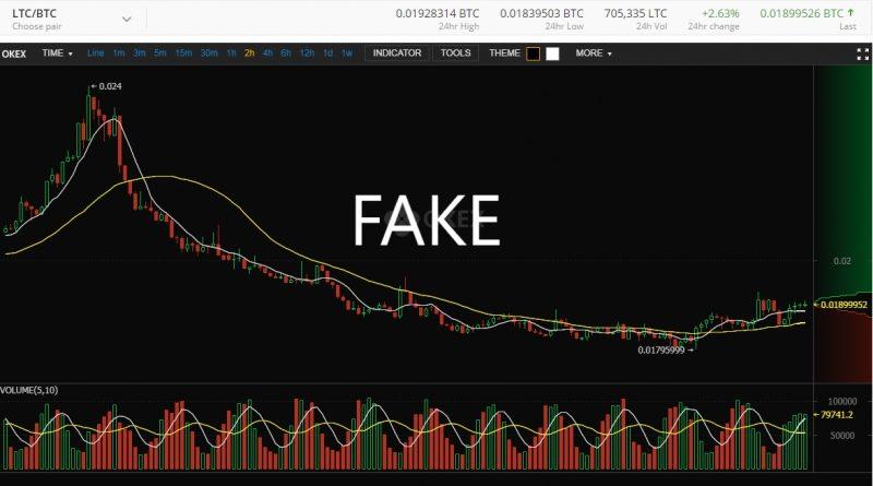 bitcoin kereskedési volumen története