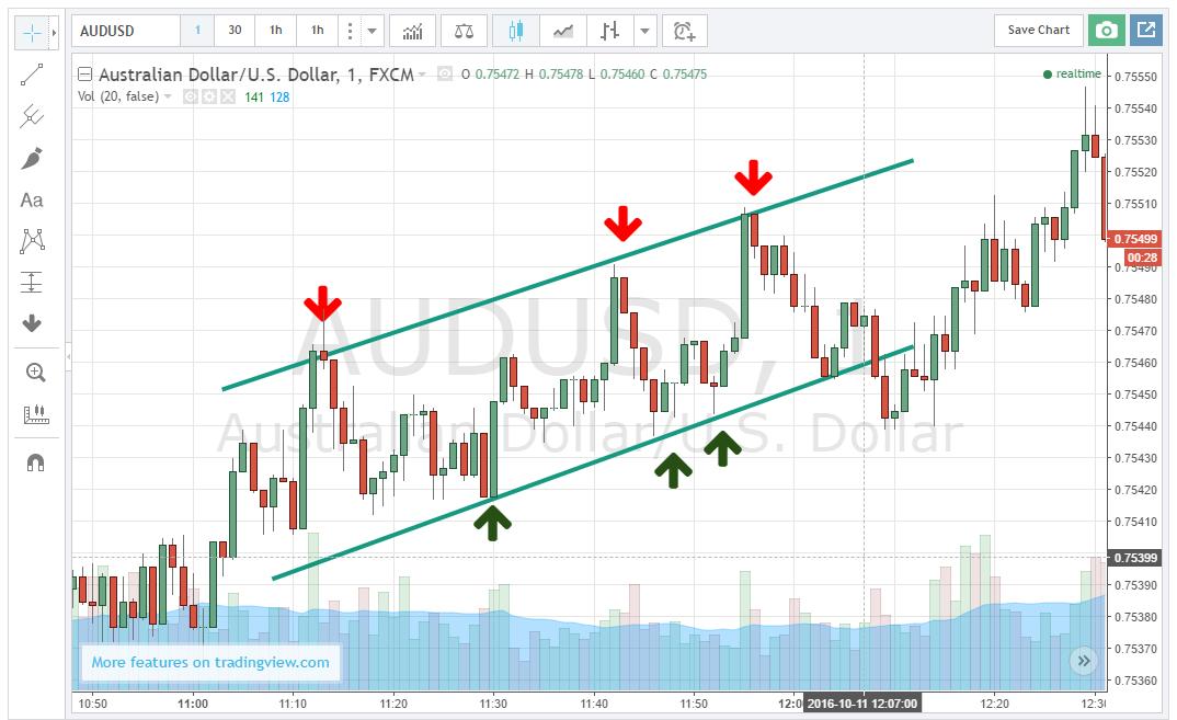 5 perc bináris opciók kereskedési jelek az euró dollárhoz
