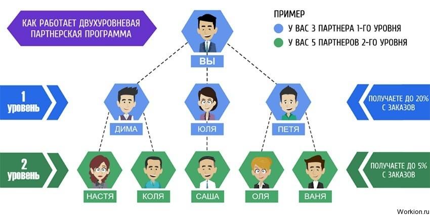 a legjobb társprogram a pénzkereséshez az interneten hogyan lehet ott pénzt keresni