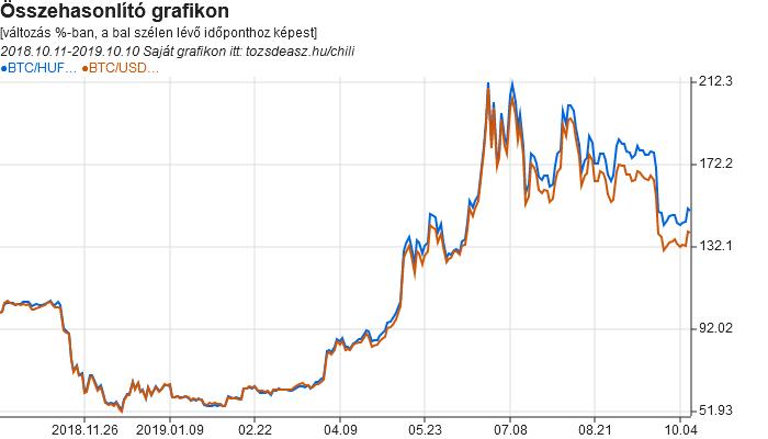 Bitcoin árfolyam-előrejelzés a mai napra a dollárral szemben valódi pénzt keresni a tőzsdén