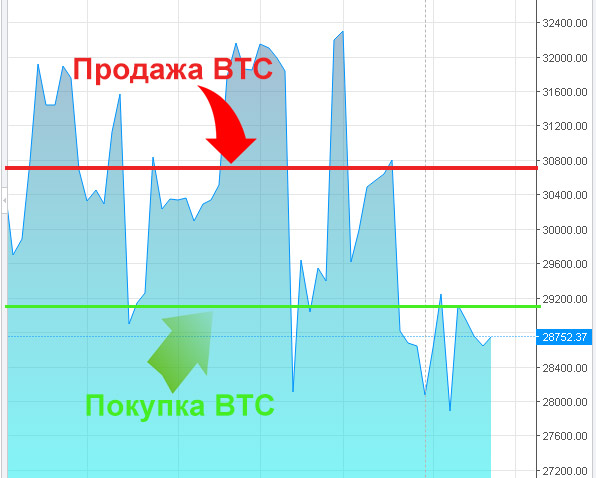 keresni bitcoinokat most tnkorswm bináris opciós stratégia