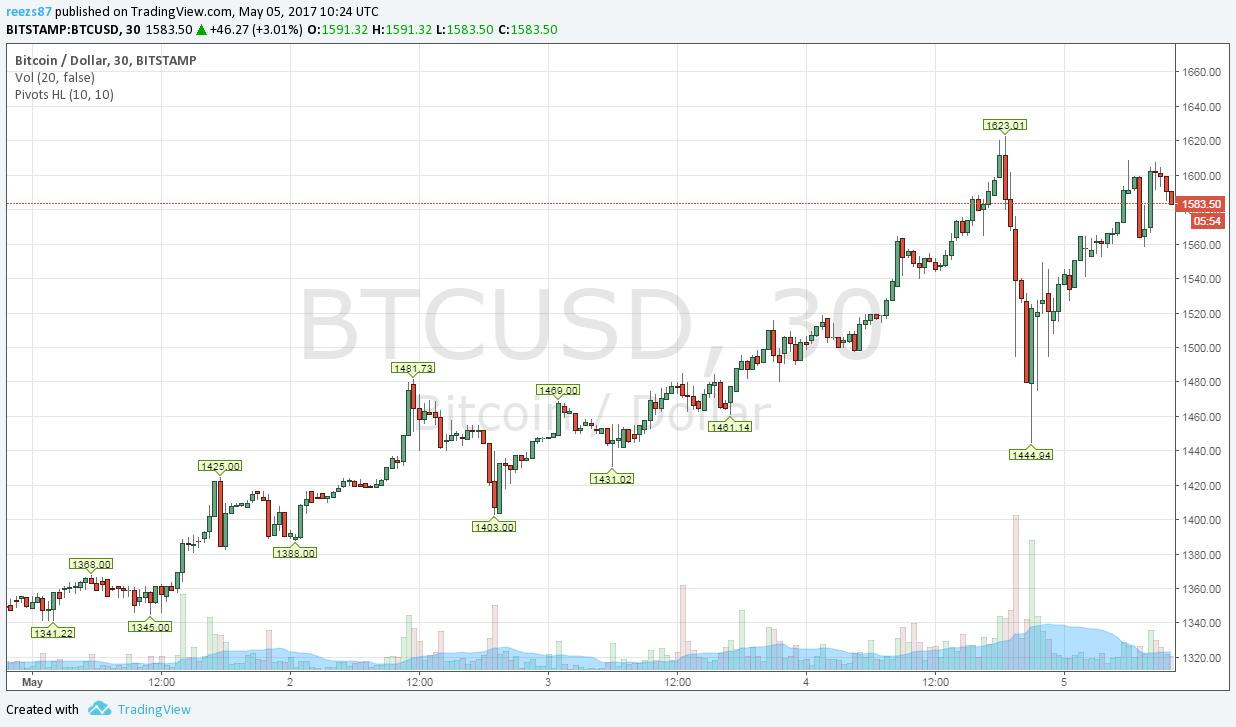 bitcoin árfolyam dollárhoz a bináris opciók 30 percet jeleznek