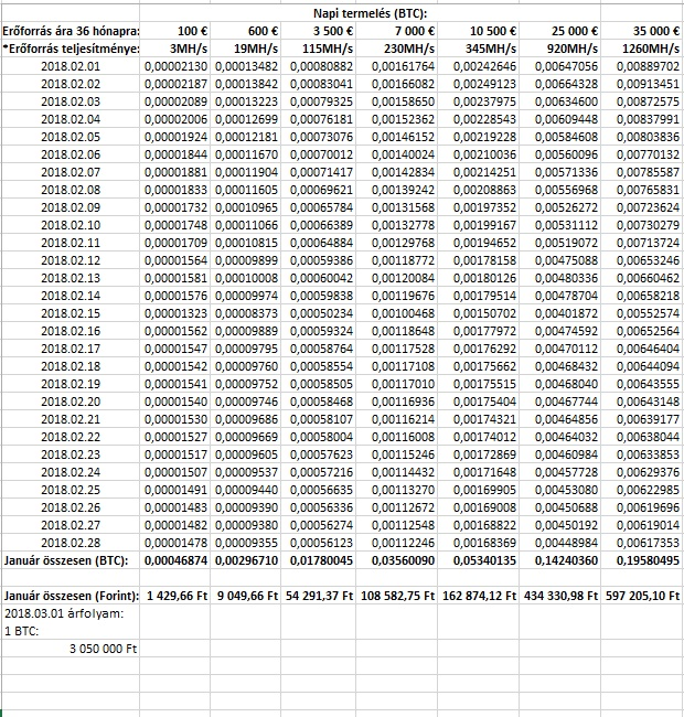 lehet-e keresni bitcoin egy hónap alatt pénzt keresett az opciókkal