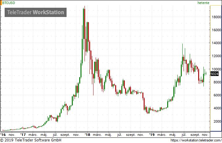 bitcoin-dollár árfolyamdiagram előrejelzés