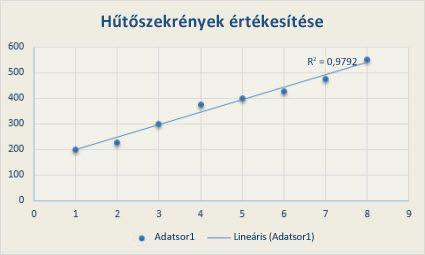 mi a trendvonal a statisztikában