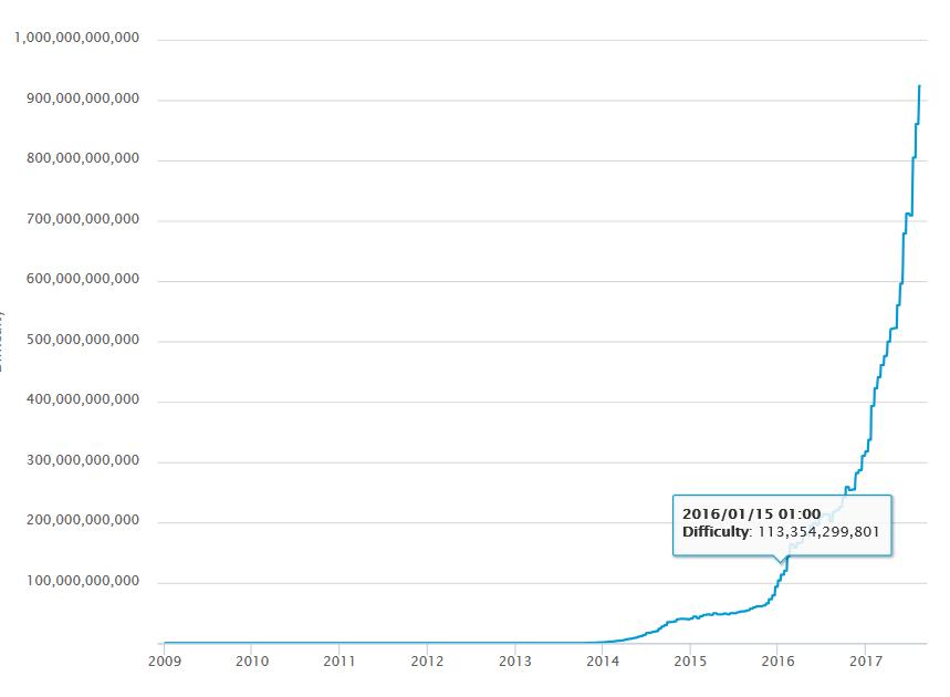 bevétel a bitcoin tőzsdei felülvizsgálatokon befektetés nélkül jól fizető munka az interneten