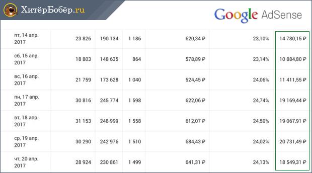 kereset az interneten napi 20 rubel