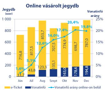 bevételek az interneten a jegyek lefoglalásához