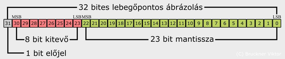 pontos bináris jelek hogyan lehet napi 1000 pénzt keresni
