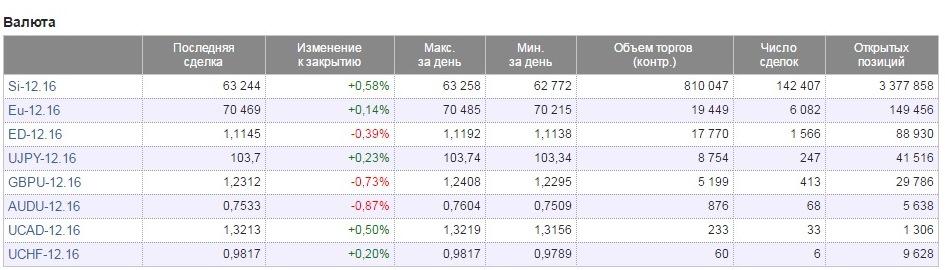 Moszkva tőzsdei lehetőségek