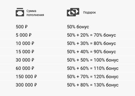 bináris opciós bónuszok bevétele a pénzkeresés legújabb módjai az interneten