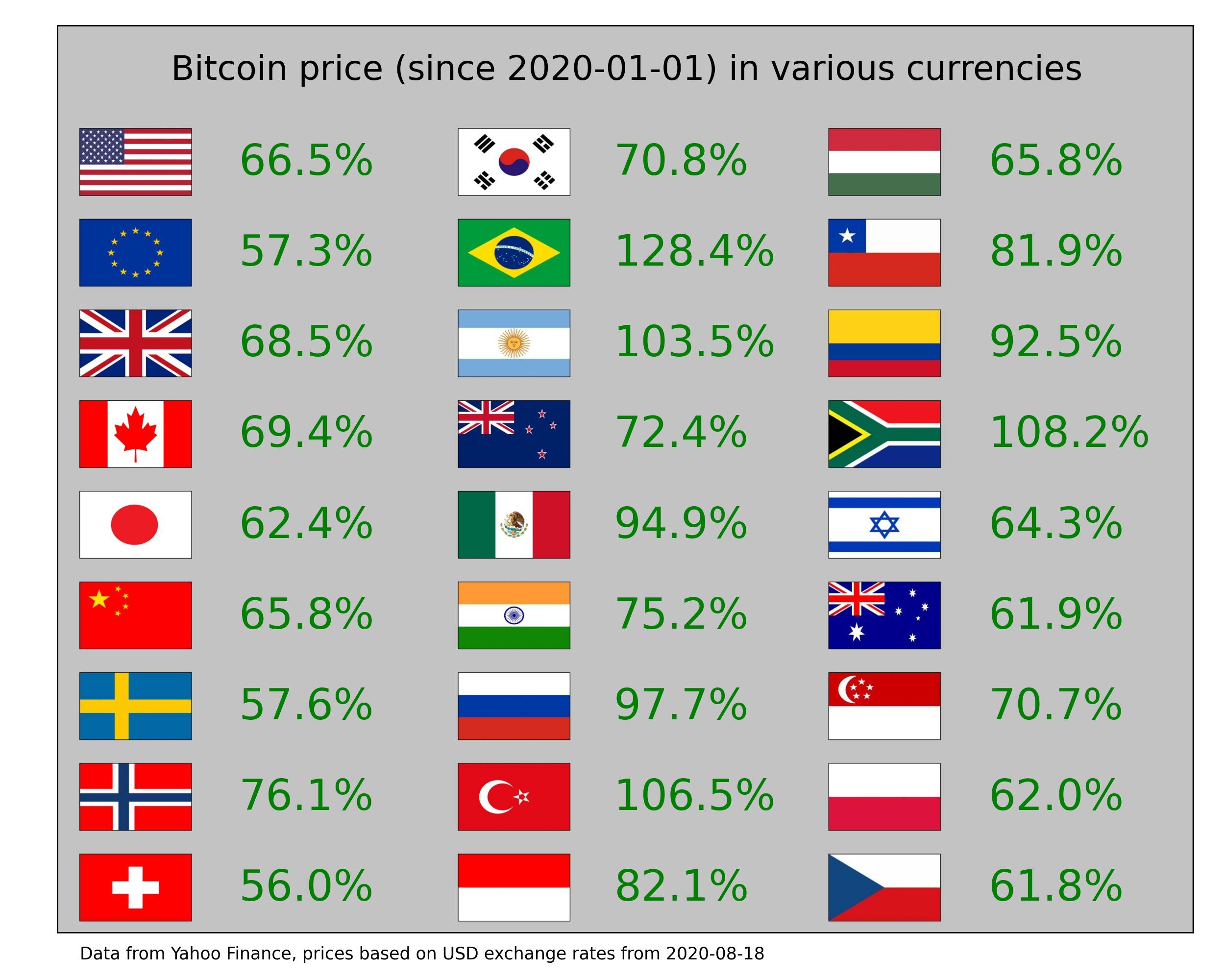 milyen bitcoinokat fizetnek