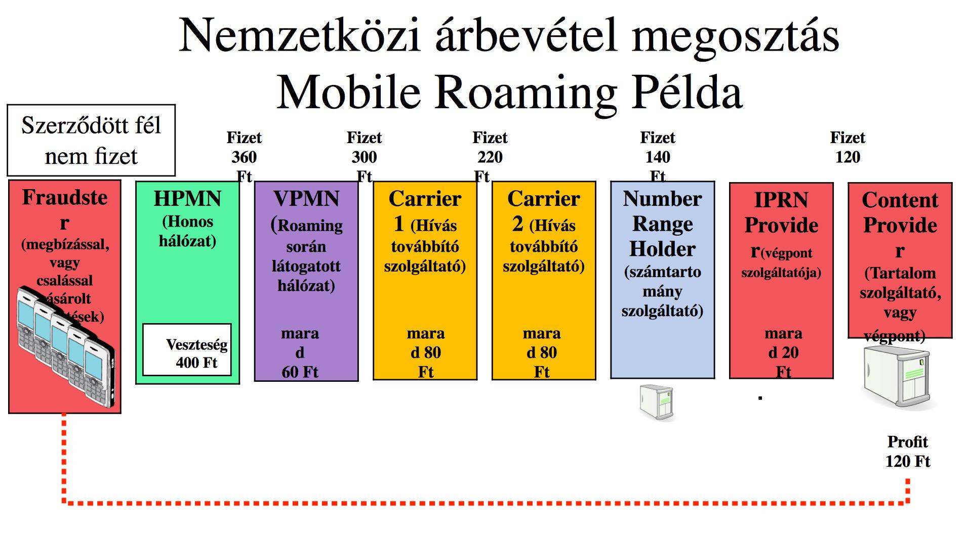 bevétel mobil számokról az interneten keresztül