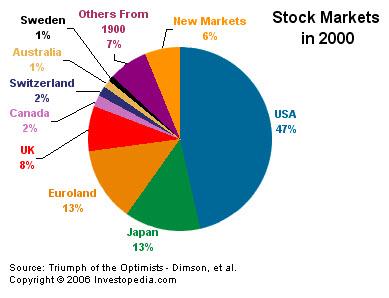 befektető pénzügyi piacok teljes tanfolyam opciós szakembereknek