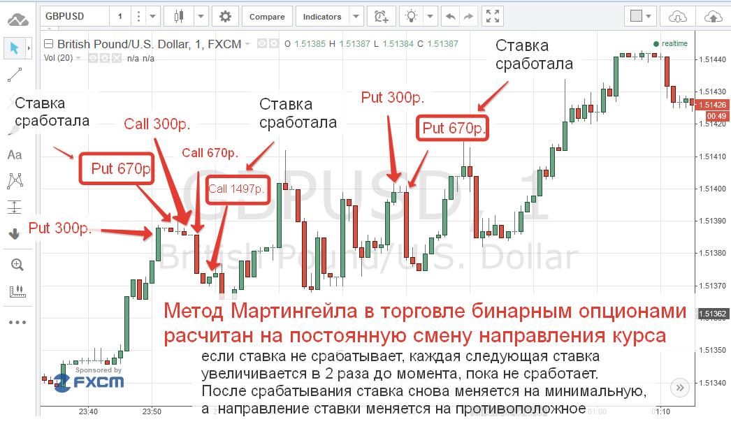 bináris opciók kereskedése iq opciós stratégia bitcoinba történő befektetések