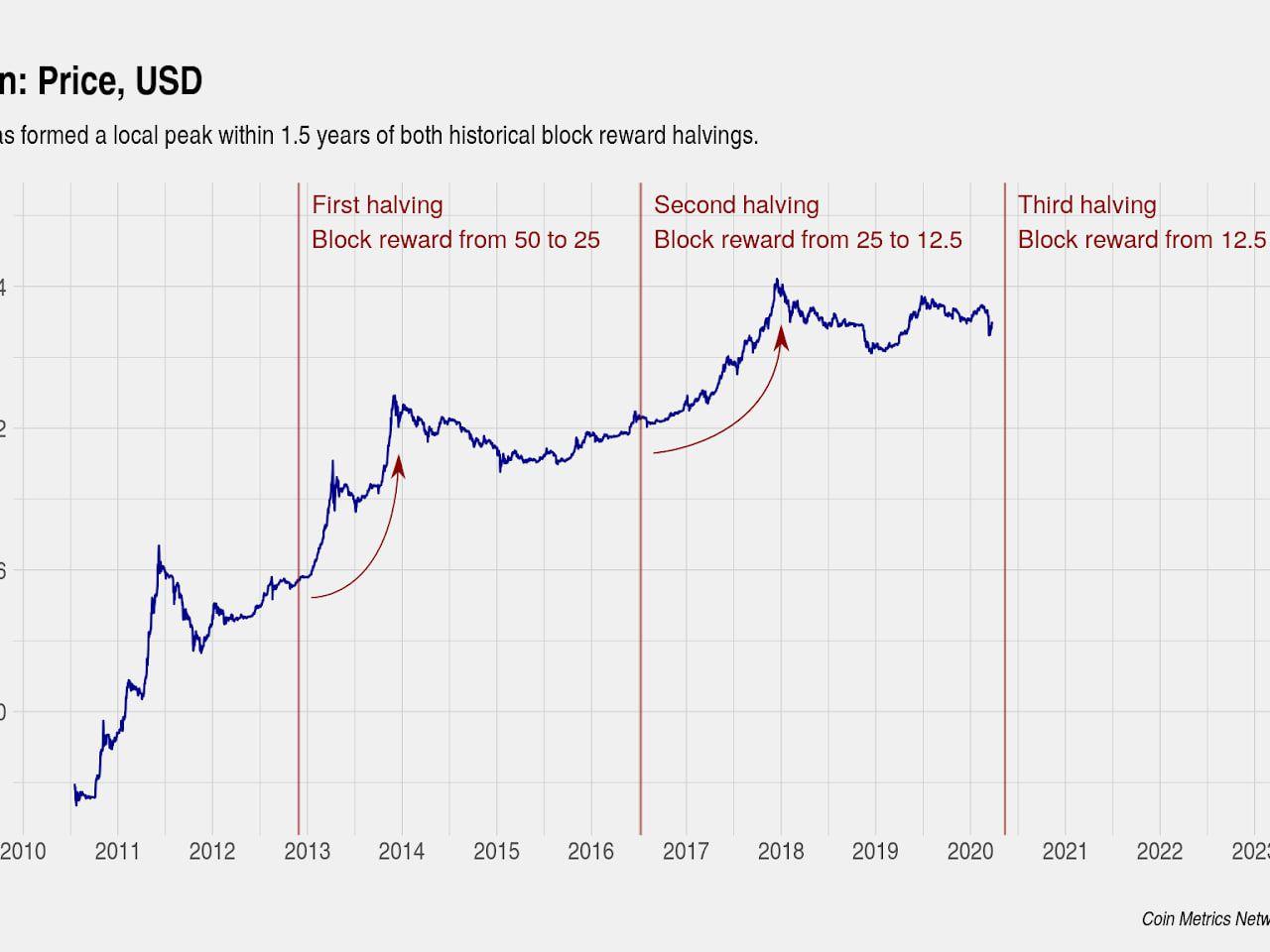 Bitcoin diagram az évre