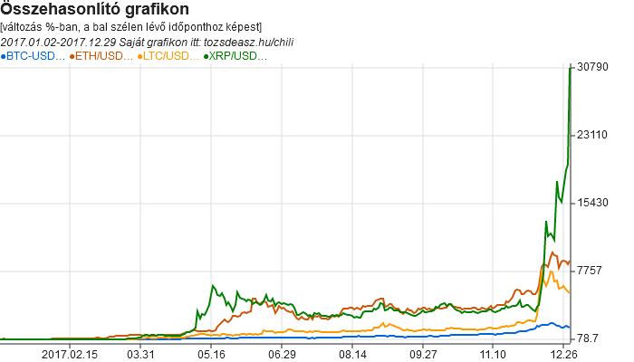 befektetés a bitcoinok szakértői véleményébe