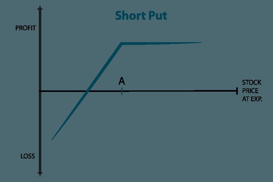 short put opció hol lehet gyorsan milliót keresni rövid idő alatt