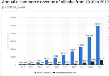bevétel dollárban internet