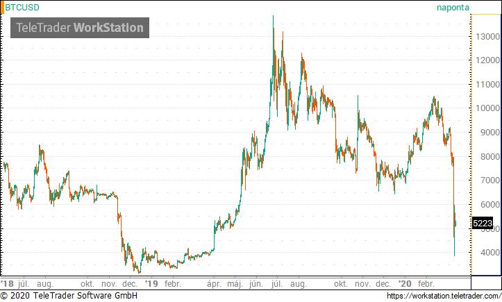 bitcoin buborék befektetés nélkül jól fizető munka az interneten