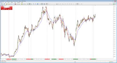 tőzsdei kereskedési stratégiák mik a bináris opciók 60 másodperc