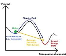 hogyan kell alkalmazni a kvantumfizikát a kereskedelemben