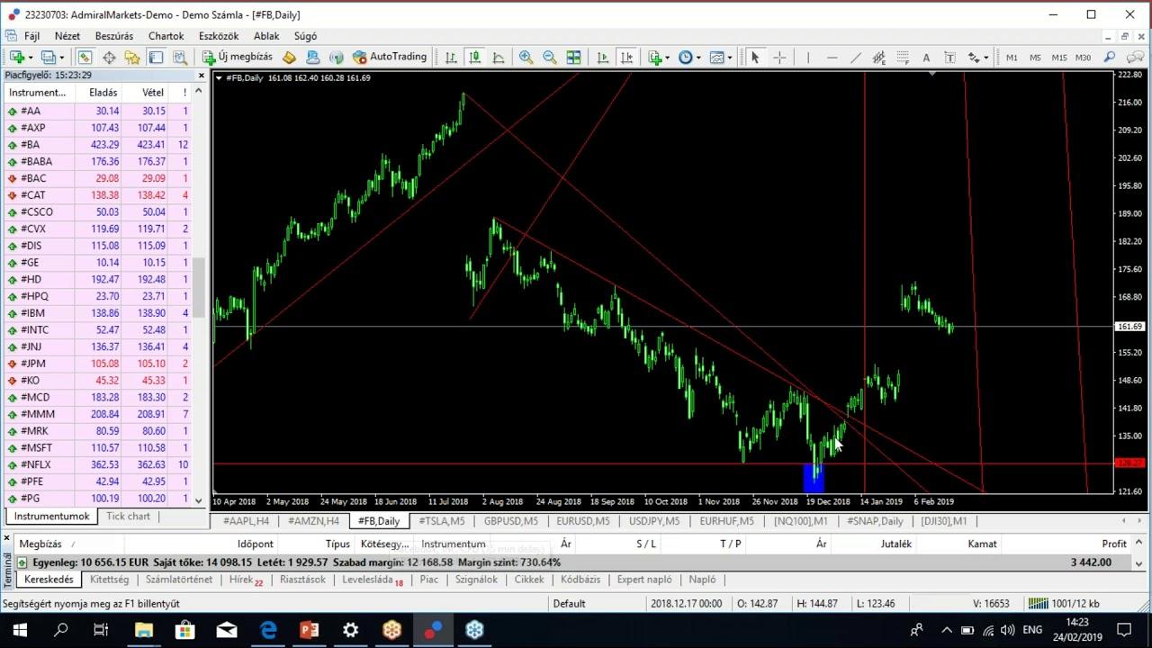 kereskedő kereskedési stratégiája őszintén keress pénzt gyorsan