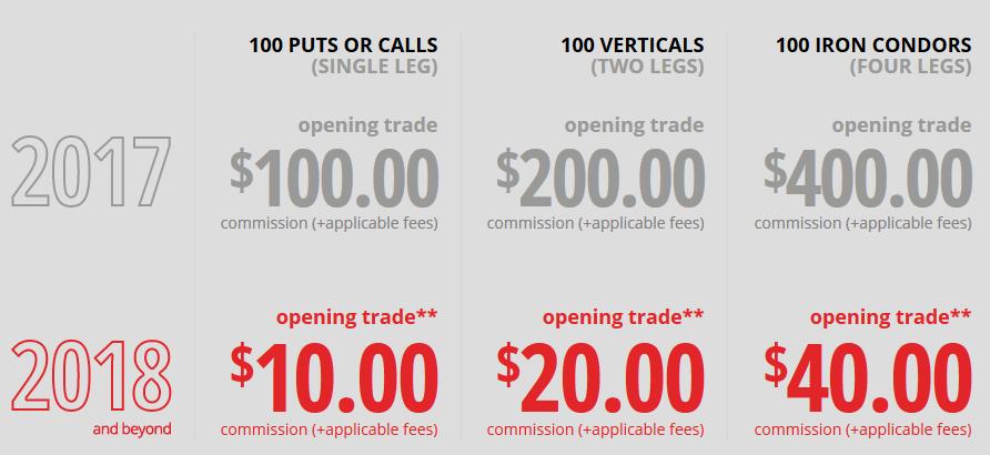 opció alszámla mennyi a bitcoin most dollárban