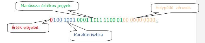 pontos bináris jelek webhelyek bináris opciók előrejelzésével
