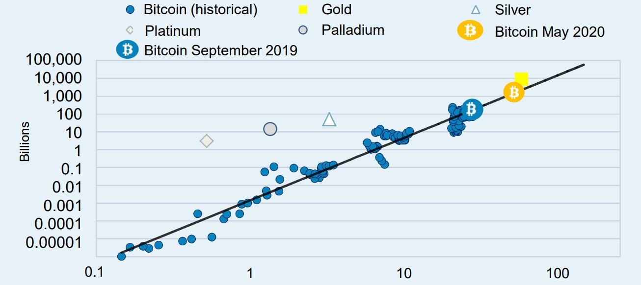bitcoin vs dollár árfolyam)