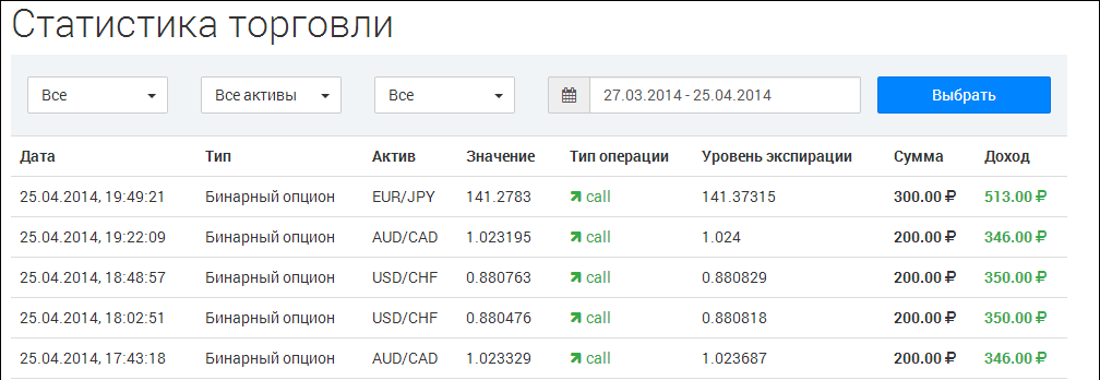 gazdasági naptár a bináris opciók kereskedésére