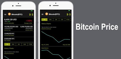 helyi bitcoin változik sma indikátor bináris opciókhoz