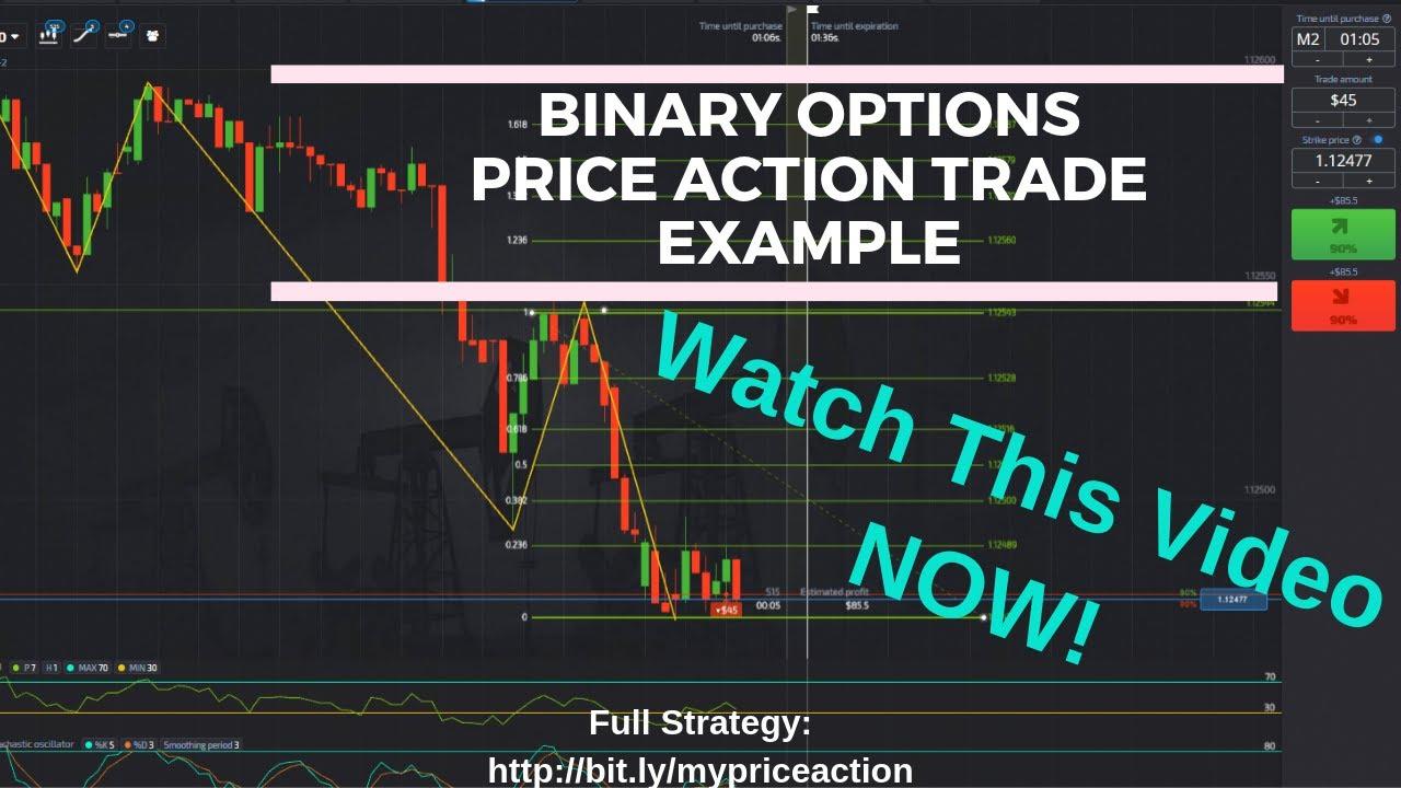 Idősávok a bináris opció-kereskedésben - OptionsWay Belül sáv stratégia bináris opciók