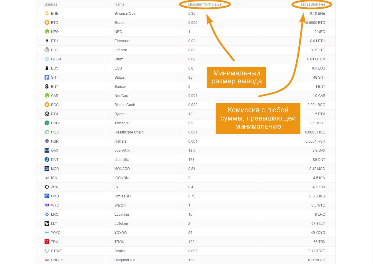 minimális jutalék bitcoin