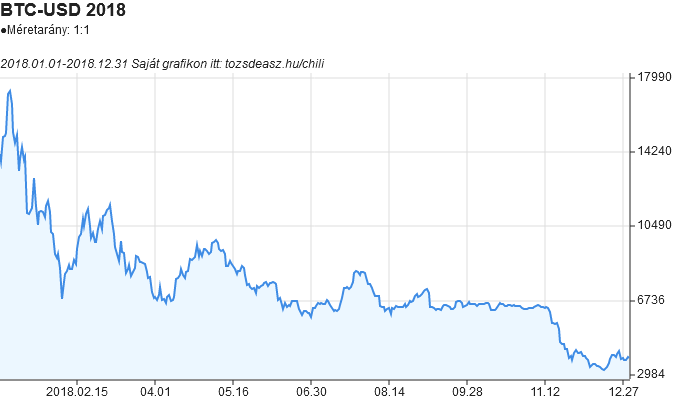 bitcoin égési cím mikor indul a bitcoin a kereskedelemben