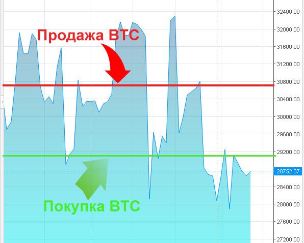 hogyan lehet biztosan 1 bitcoinot keresni a bitcoinokon történő pénzkeresés módszerei