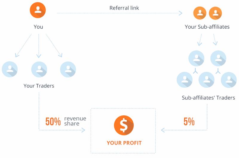 pénzkeresés hatékony módja