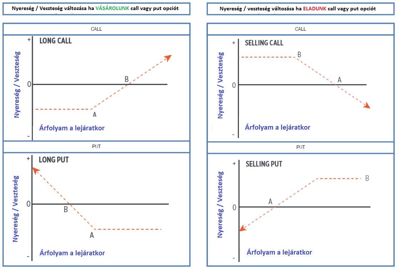 opció vásárlási példa bináris opciós stratégiák q