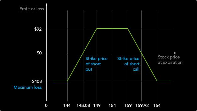 bináris opciós stratégiák kereskedése